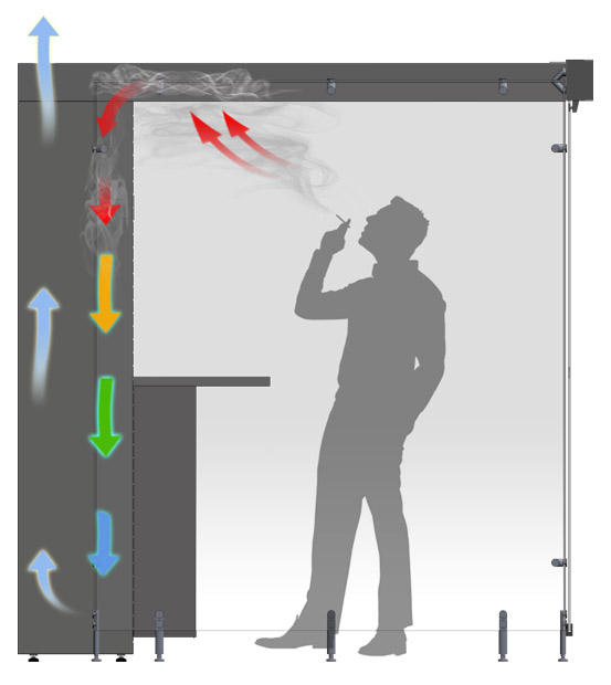 How Smoke Cabin Works